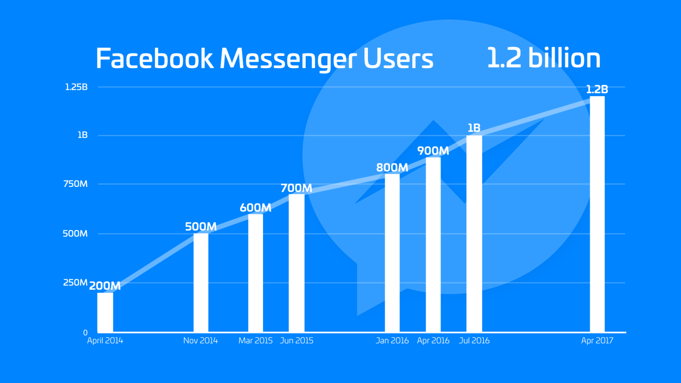Facebook Messenger Users