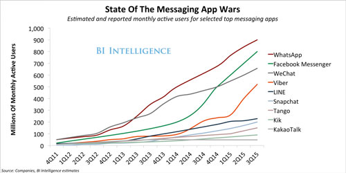 State of Messaging Apps