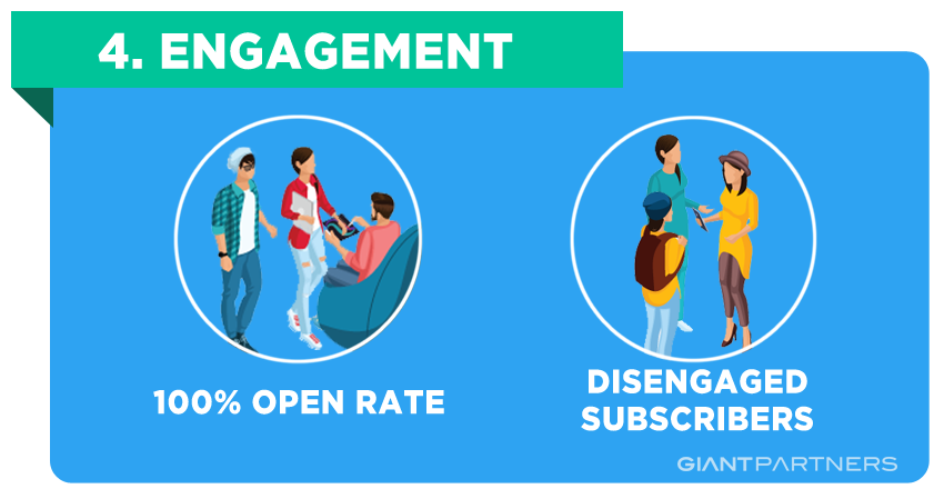 Engagement Segmentation - Email Marketing
