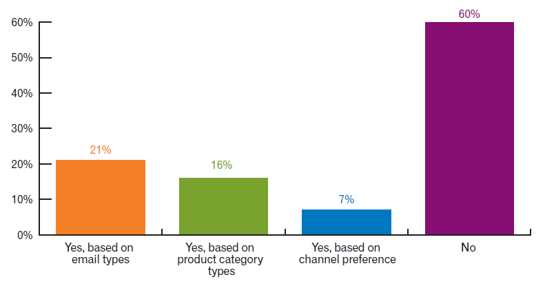 Customer Preference Statistic - Email Makreting