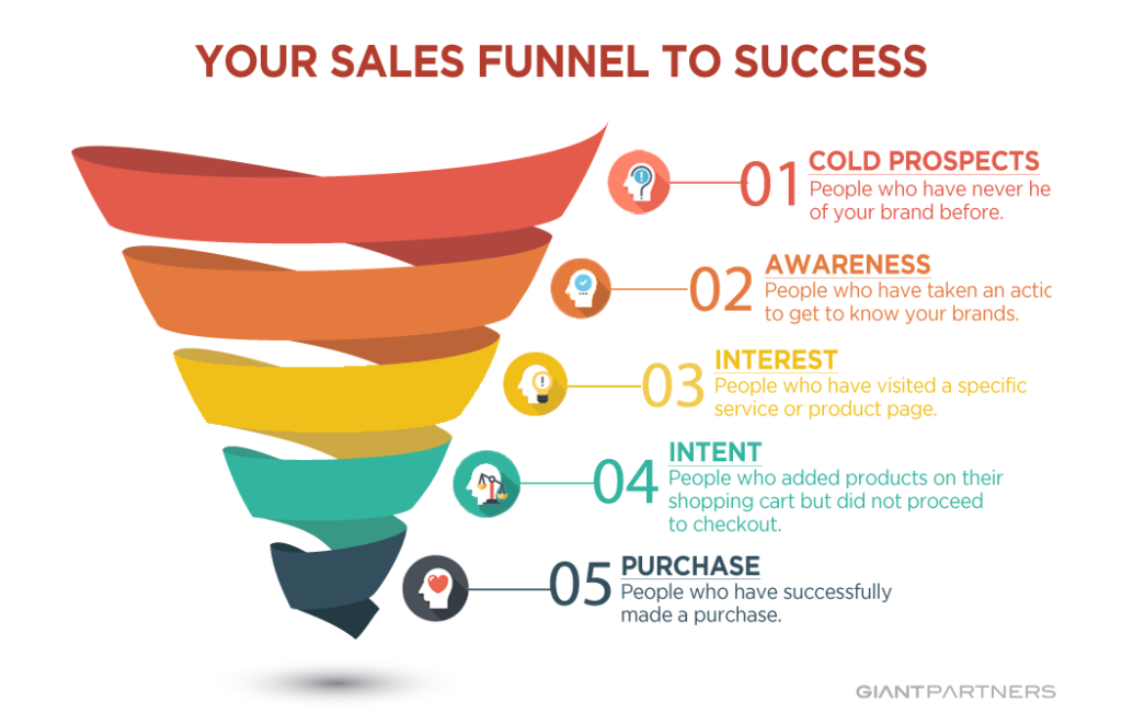Sales Funnel Email Marketing
