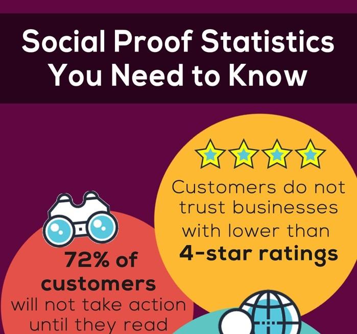 Download Social Proof Statistics Infographics