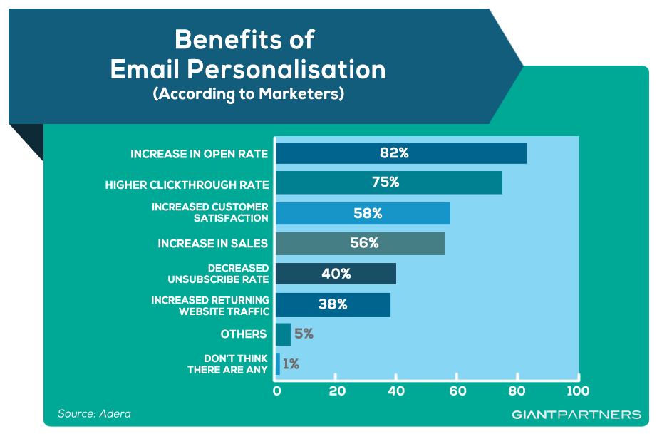 Personalizing Email Campaign