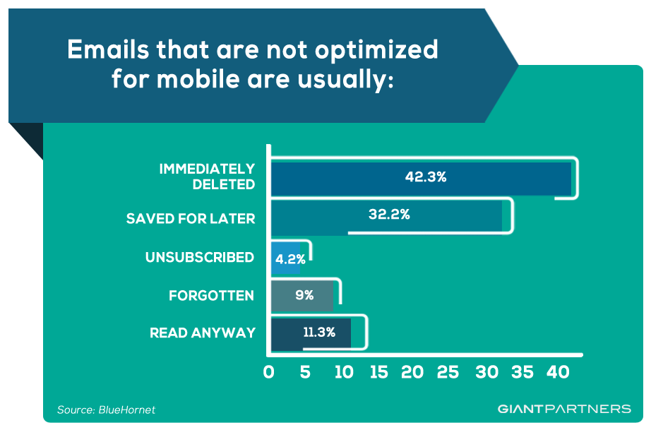 Email Mobile Optimization
